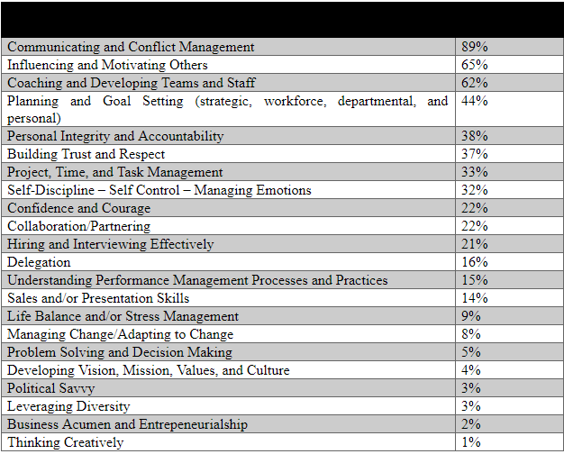 What Causes Leaders To Fail